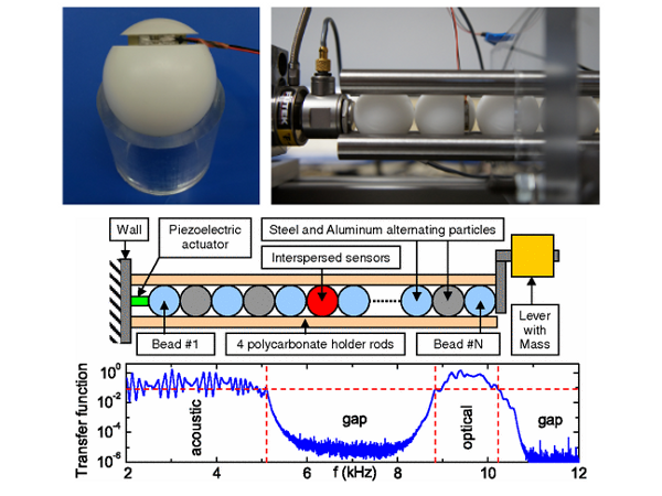 Propagation d'ondes dans un cristal phononique
