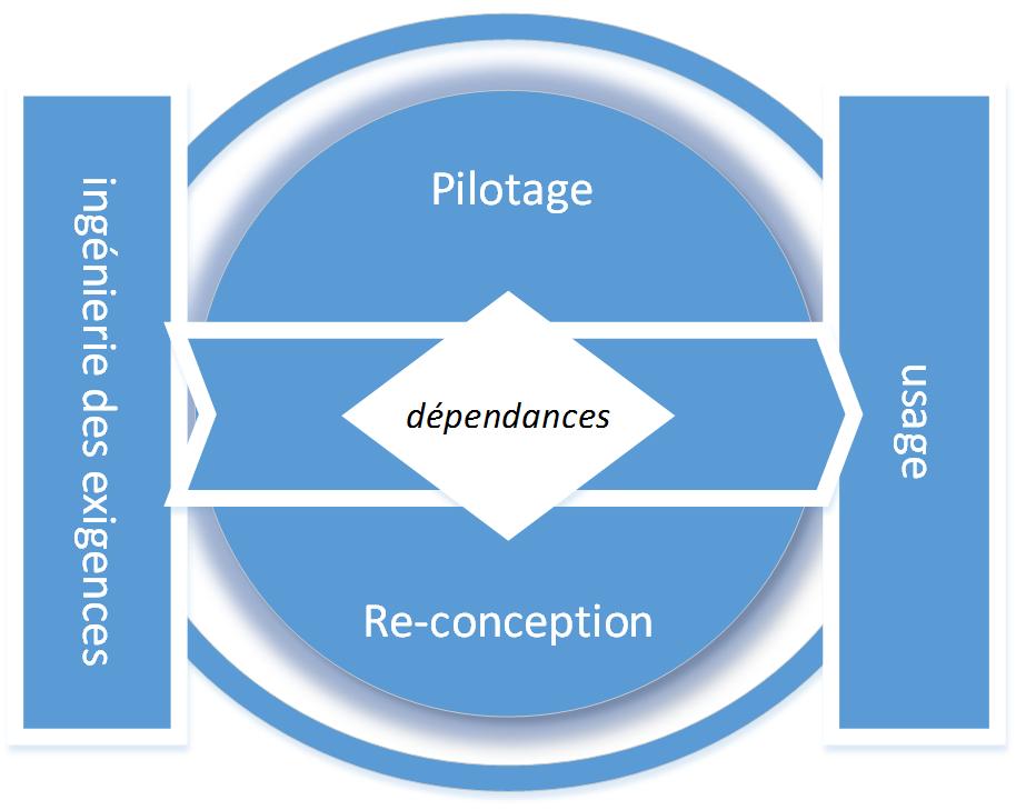 Schéma méthodologie d'aide à la décision
