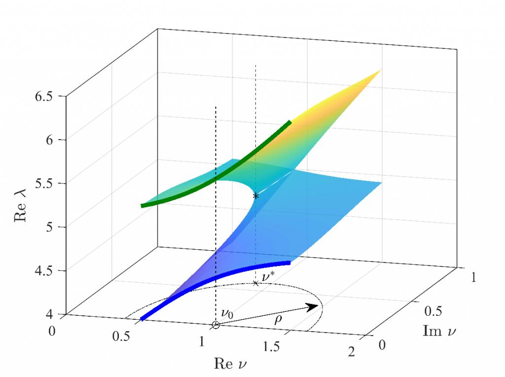 Surface de Riemann illustrant un point exceptionnel (fusion de 2 valeurs propres)