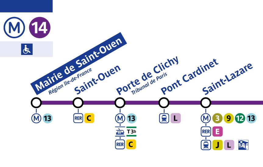 Fraction de plan de la ligne 14 du métro parisien, côté nord